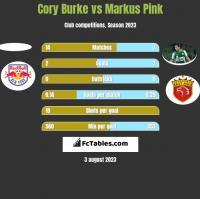 Cory Burke vs Markus Pink h2h player stats