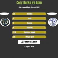 Cory Burke vs Alan h2h player stats