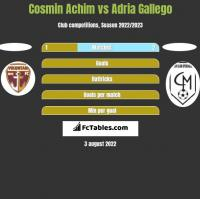 Cosmin Achim vs Adria Gallego h2h player stats