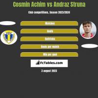 Cosmin Achim vs Andraz Struna h2h player stats