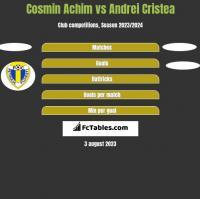 Cosmin Achim vs Andrei Cristea h2h player stats