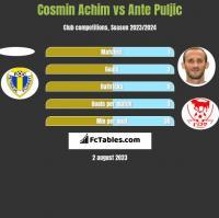 Cosmin Achim vs Ante Puljic h2h player stats