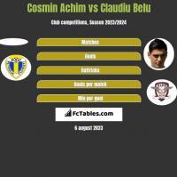 Cosmin Achim vs Claudiu Belu h2h player stats