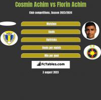 Cosmin Achim vs Florin Achim h2h player stats