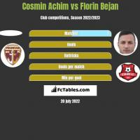 Cosmin Achim vs Florin Bejan h2h player stats