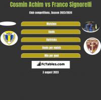 Cosmin Achim vs Franco Signorelli h2h player stats