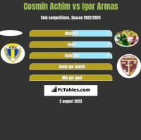 Cosmin Achim vs Igor Armas h2h player stats