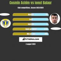 Cosmin Achim vs Ionut Balaur h2h player stats