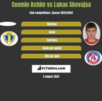 Cosmin Achim vs Lukas Skovajsa h2h player stats