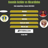 Cosmin Achim vs Ricardinho h2h player stats