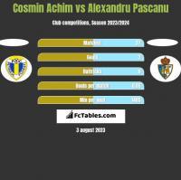 Cosmin Achim vs Alexandru Pascanu h2h player stats