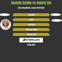 Cosmin Achim vs Andrei Sin h2h player stats