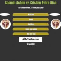 Cosmin Achim vs Cristian Petre Nica h2h player stats
