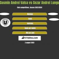 Cosmin Andrei Vatca vs Cezar Andrei Lungu h2h player stats