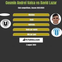 Cosmin Andrei Vatca vs David Lazar h2h player stats