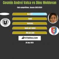 Cosmin Andrei Vatca vs Dinu Moldovan h2h player stats