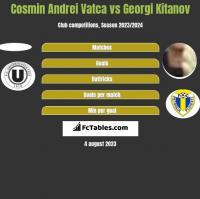 Cosmin Andrei Vatca vs Georgi Kitanov h2h player stats