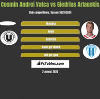 Cosmin Andrei Vatca vs Giedrius Arlauskis h2h player stats