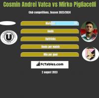 Cosmin Andrei Vatca vs Mirko Pigliacelli h2h player stats