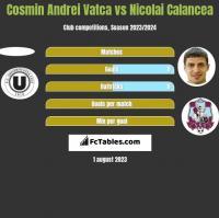 Cosmin Andrei Vatca vs Nicolai Calancea h2h player stats