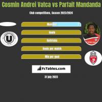 Cosmin Andrei Vatca vs Parfait Mandanda h2h player stats