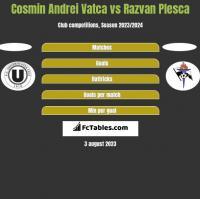 Cosmin Andrei Vatca vs Razvan Plesca h2h player stats
