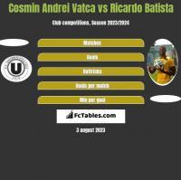 Cosmin Andrei Vatca vs Ricardo Batista h2h player stats