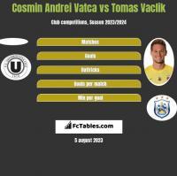 Cosmin Andrei Vatca vs Tomas Vaclik h2h player stats