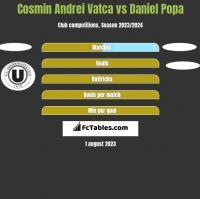 Cosmin Andrei Vatca vs Daniel Popa h2h player stats