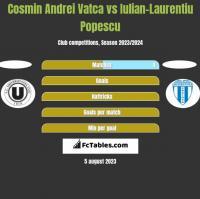 Cosmin Andrei Vatca vs Iulian-Laurentiu Popescu h2h player stats