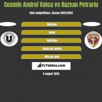 Cosmin Andrei Vatca vs Razvan Petrariu h2h player stats