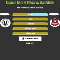 Cosmin Andrei Vatca vs Vlad Mutiu h2h player stats