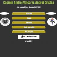 Cosmin Andrei Vatca vs Andrei Cristea h2h player stats