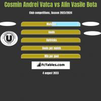 Cosmin Andrei Vatca vs Alin Vasile Bota h2h player stats