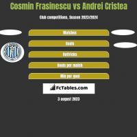Cosmin Frasinescu vs Andrei Cristea h2h player stats