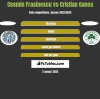 Cosmin Frasinescu vs Cristian Ganea h2h player stats