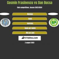 Cosmin Frasinescu vs Dan Bucsa h2h player stats