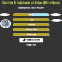 Cosmin Frasinescu vs Linas Klimavicius h2h player stats