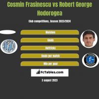 Cosmin Frasinescu vs Robert George Hodorogea h2h player stats