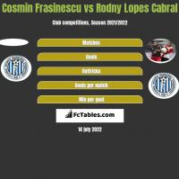 Cosmin Frasinescu vs Rodny Lopes Cabral h2h player stats