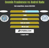 Cosmin Frasinescu vs Andrei Radu h2h player stats