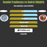 Cosmin Frasinescu vs Andrei Chindris h2h player stats