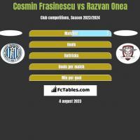 Cosmin Frasinescu vs Razvan Onea h2h player stats