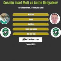 Cosmin Iosef Moti vs Anton Nedyalkov h2h player stats
