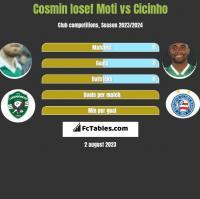 Cosmin Iosef Moti vs Cicinho h2h player stats