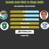 Cosmin Iosef Moti vs Diego Godin h2h player stats