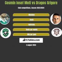 Cosmin Iosef Moti vs Dragos Grigore h2h player stats