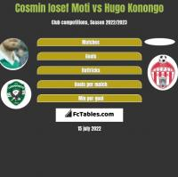 Cosmin Iosef Moti vs Hugo Konongo h2h player stats