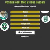 Cosmin Iosef Moti vs Ilias Hassani h2h player stats