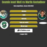 Cosmin Iosef Moti vs Martin Kostadinov h2h player stats